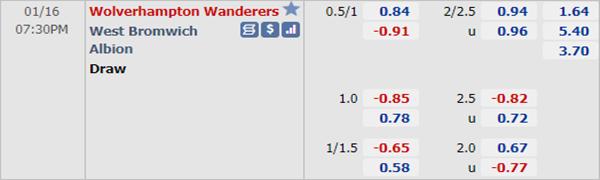 Kèo bóng đá giữa Wolves vs West Brom
